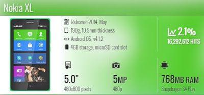 10 Spesifikasi Handphone Nokia Paling Populer Versi GSMArena - Buat Blog