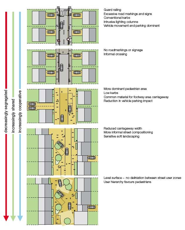 From Designing Streets: A Policy Statement for Scotland