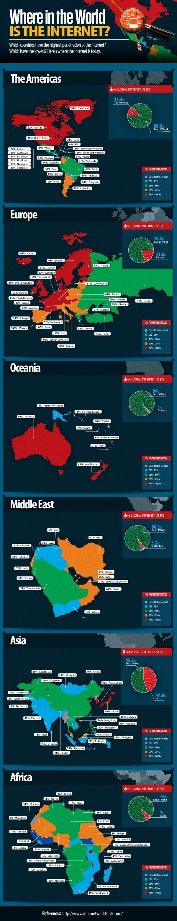 ¿Qué países tienen la mayor penetración de Internet en el mundo? repinned by @Pablo Coraje