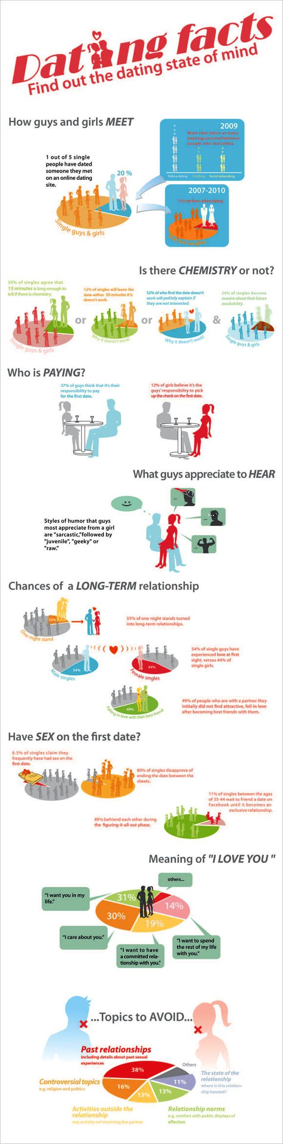 Dating Facts infographic http://www.twosugars.com/ online dating  infographics