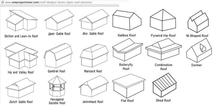 The Different Types of Roofs | roof and other elements | Pinterest ...
