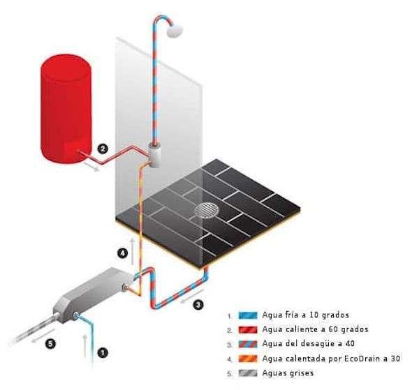 EcoDrain o cómo calentar el agua de la ducha con la energía que se va por el desagüe.Un sistema de intercambio de calor de alto rendimiento diseñado para funcionar en cualquier instalación y con cualquier disponibilidad de espacio.