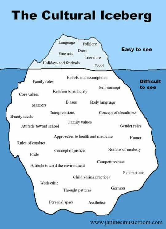 From the Iceberg's perspectives. Understanding cultural difference. Prescription - travel more, learn & appreciate diversity!!! We all have so much to learn!