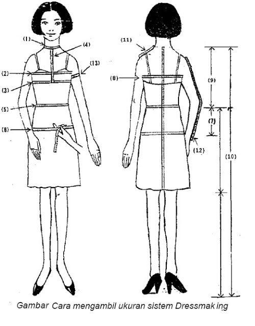 Keterangan gambar :  1) Lingkar leher : diukur sekeliling leher tidak terlalu ketat...