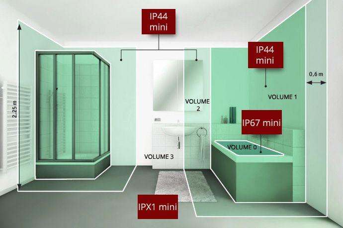 Tout savoir sur les normes des luminaires d ext rieur et - Volume d eau pour une douche ...