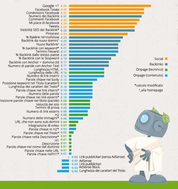 #visibilità su #google: fattori #seo - #1Minutesite