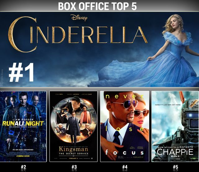 BOX OFFICE REPORT! #Cinderella found its happily ever after at the #boxoffice this weekend after capturing the #1 spot! #RunAllNight drew in the action crowd at #2. #Kingsman stayed strong at #3. #Focus (#4) and #Chappie (#5) rounded out the top 5.