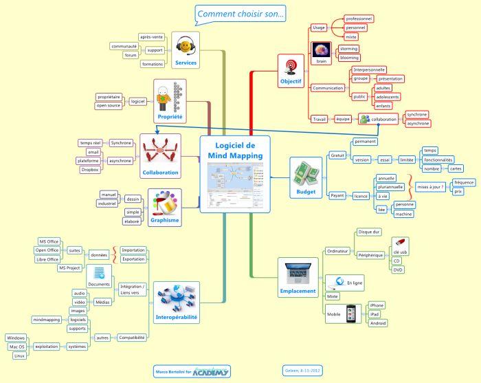Carte mentale XMind : quels critères pour choisir votre logiciel de mindmapping ?
