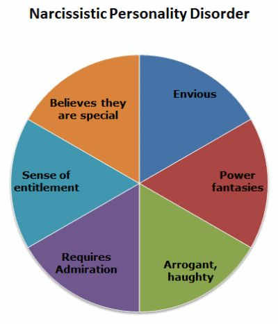 Narcissistic Personality Disorder and Bullying http://www.disabled-world.com/disability/types/psychological/npd-bullying.php