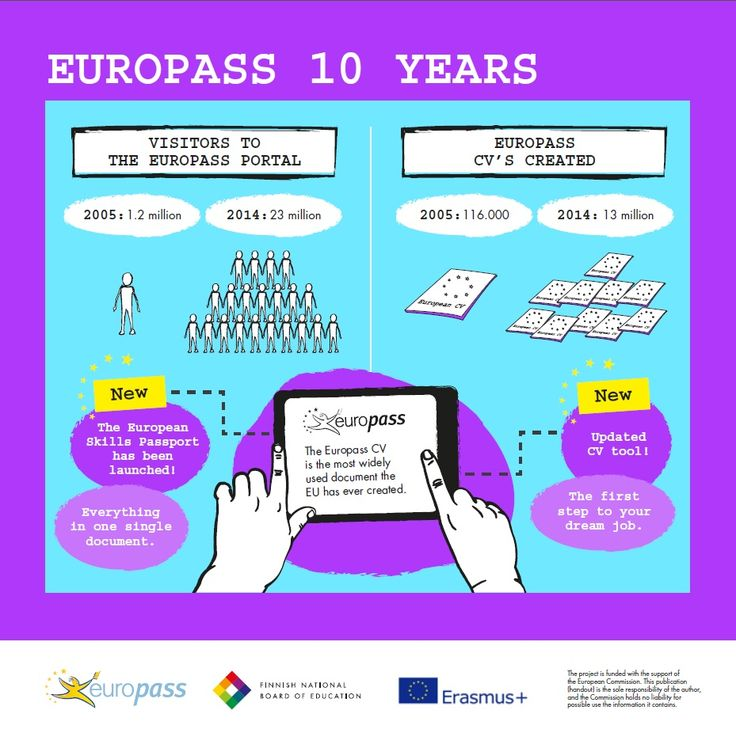 #Europass turns 10 years!  See what has been achieved.