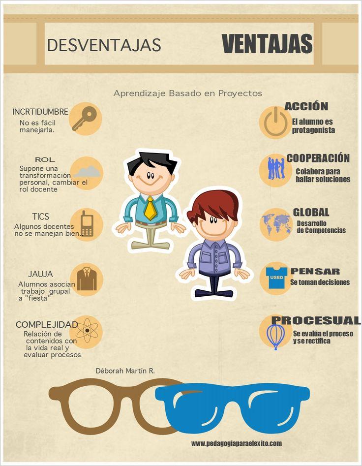Ventajas y desventajas de ABP #ABP_INTEF #infografía