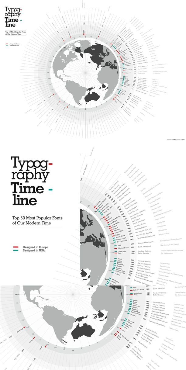 Typography timeline infographic from design agency Lono Creative