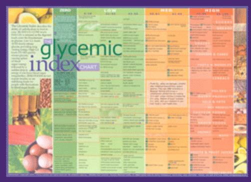 22 best Glycemic load images on Pinterest Healthy eating habits - glycemic index chart template