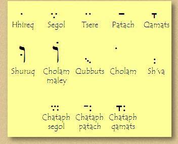 Hebrew Alphabet | Learn the Hebrew Alphabet