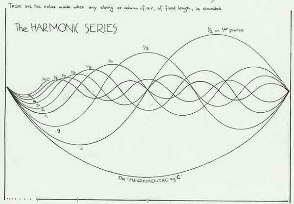 harmonic series physics art - Google Search