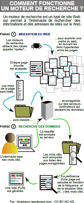 infographie : comment fonctionne un moteur de recherche ?