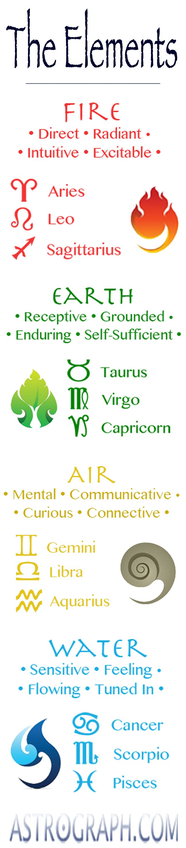 ~* The Zodiac Signs and their Elements *~