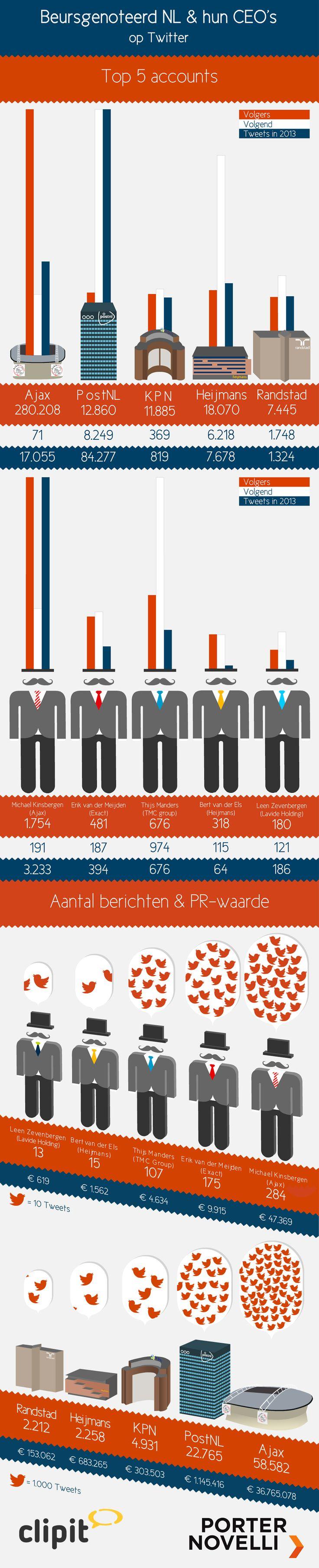 Nederlandse CEO's en hun geworstel met/op Twitter [infographic]