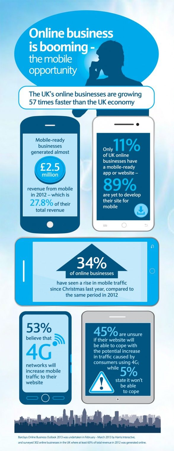 UK Online Business Is Booming [Infographic]