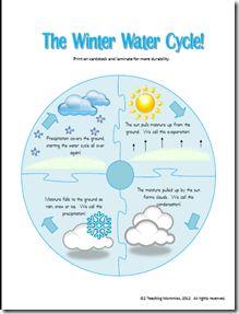 Winter Water Cycle-- preschool science