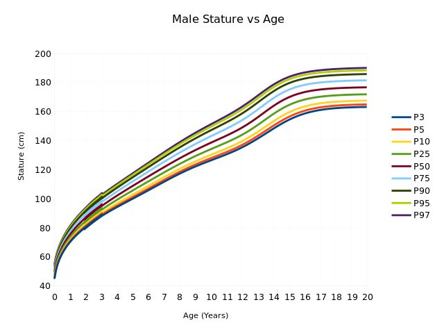 Male Stature vs Age - Human height - Wikipedia, the free encyclopedia