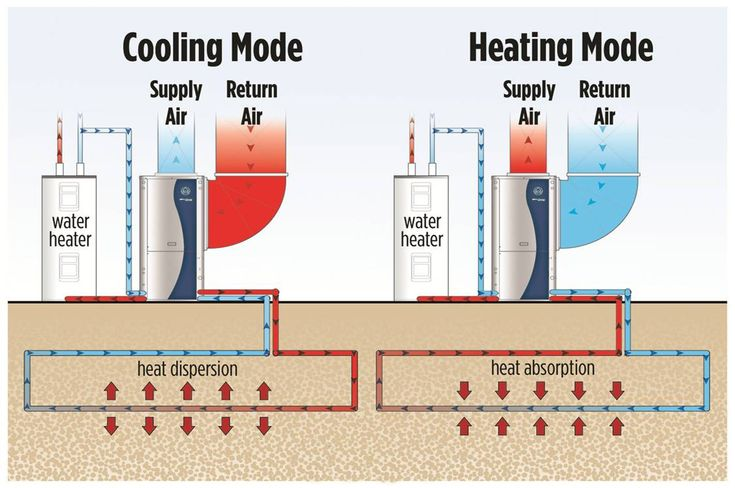 1000 Images About Heating And Cooling Systems On