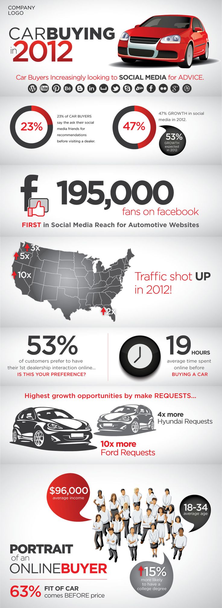 Car buying industry statistics driven by Social Media influence. Design Contest - 99designs.com