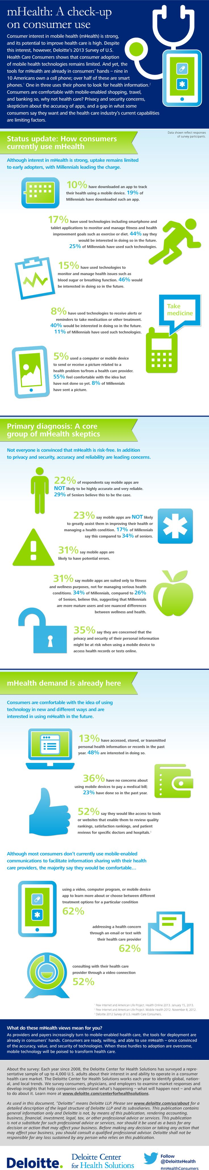 MHealth-Are people are using mobile health tools ?