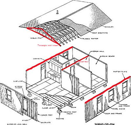 Identify & Remove a Load-Bearing Wall