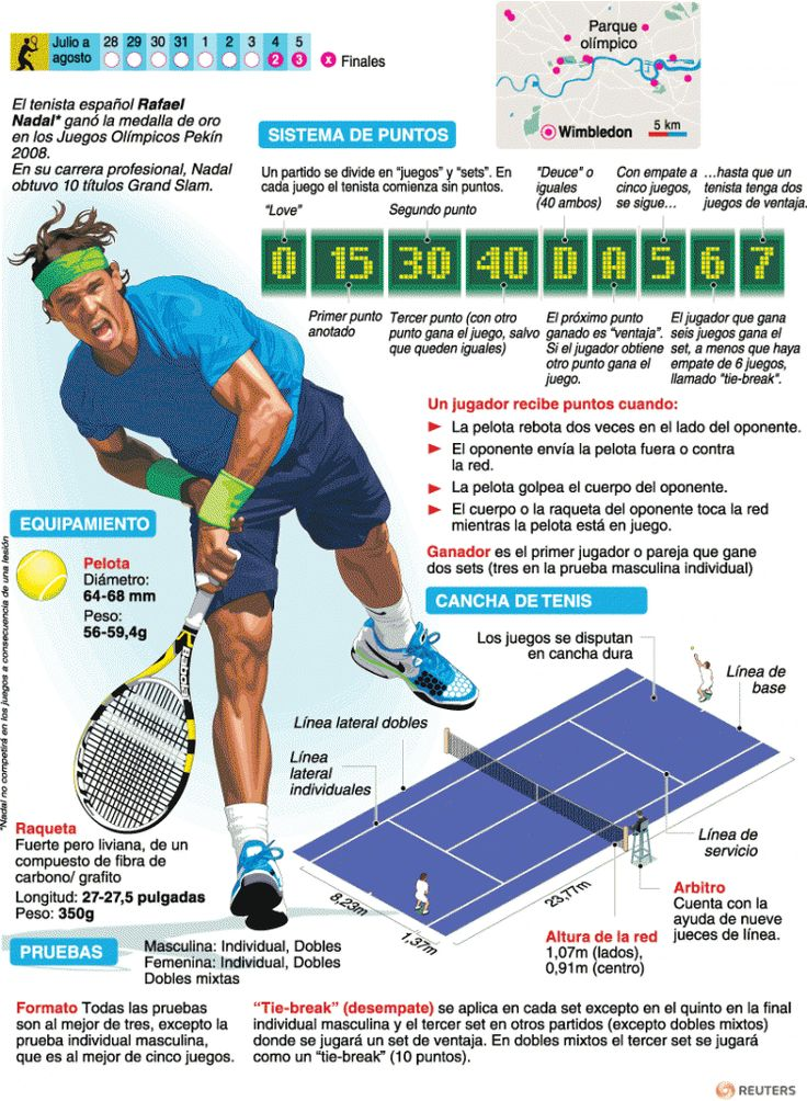 Tenis Olímpico | Galerías | Juegos Olímpicos Londres 2012 | El Universo
