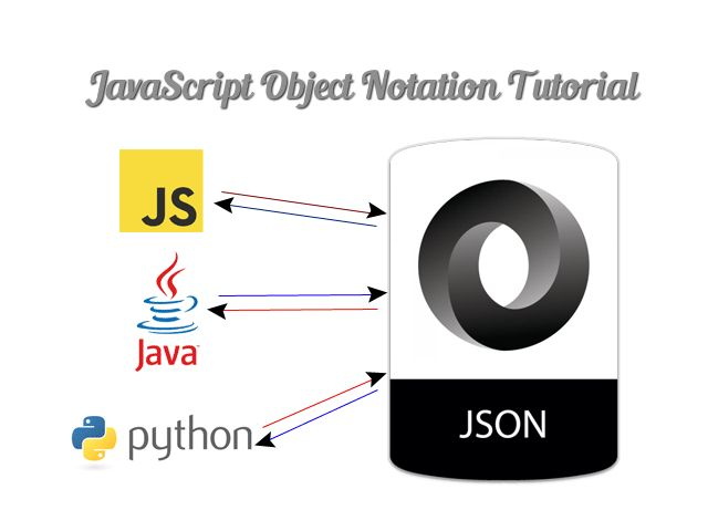 JSON (JavaScript Object Notation) Tutorial with Examples! | Codemio - Programming and Technology - A Software Developer's Blog