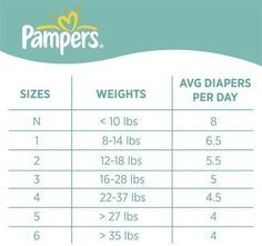 Know your baby's diaper size AND how many diapers they'll go through each day: | 23 Incredibly Helpful Charts For New Parents