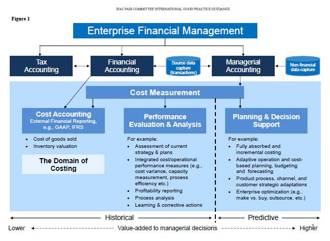 principles of accounting 403 reflective essay Business reflective essay k1154125 filed under: uncategorized — leave a comment may 21, 2012  being a student from business management for me entrepreneurship was a testing ground to try every principles of management i learnt in my other modules my learning gave me a guided approach towards business.