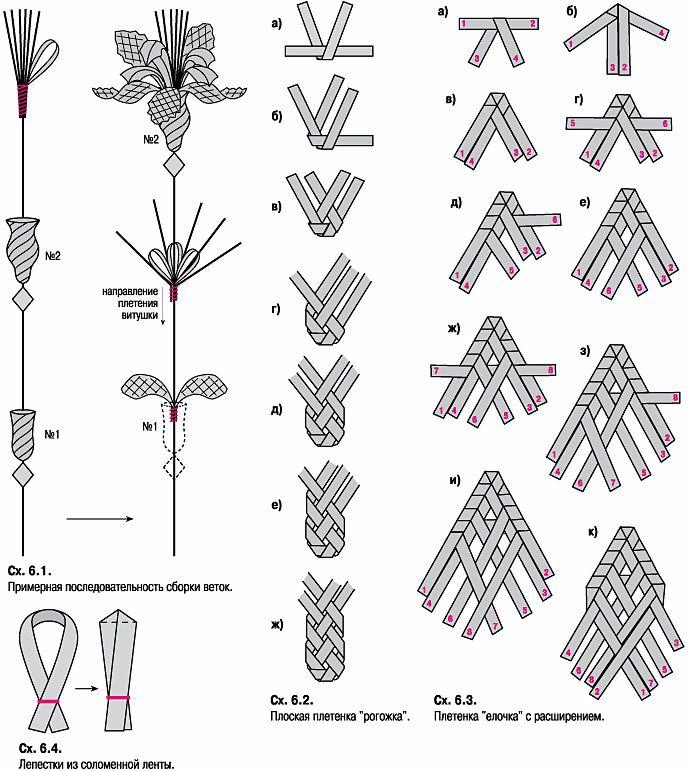 плетение из соломы - Hledat Googlem