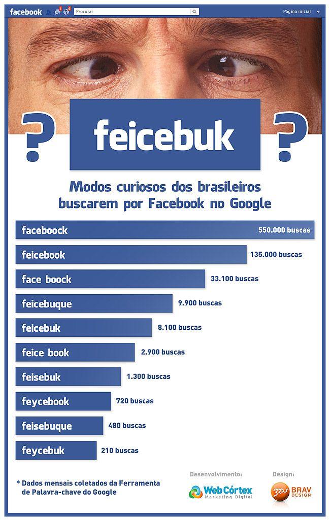 Modos Curiosos dos brasileiros buscarem por Facebook no Google.    Fonte: http://www.midiatismo.com.br/diversos/14-rindonasegunda-quantas-variacoes-da-palavra-facebook-voce-acha-que-as-pessoas-usam#