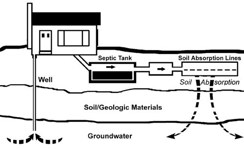 103 Best Images About Septic Systems On Pinterest Septic