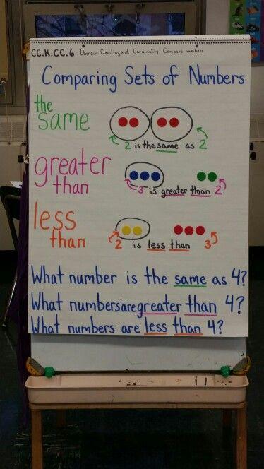 849 Best Kindergarten Math Images On Pinterest Teaching