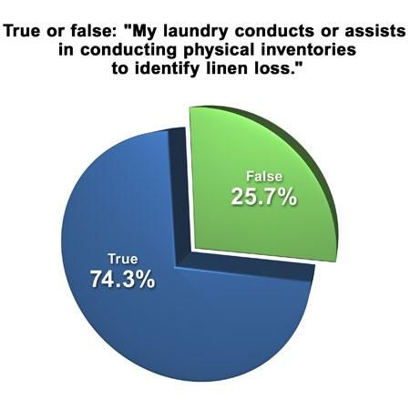 Survey: Linen Loss Major Problem for Laundries and Customers