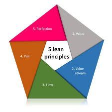 5 ps of production management Strategy concept i: five ps for strategy, strategy concept ii: another look at why organizations need strategies.