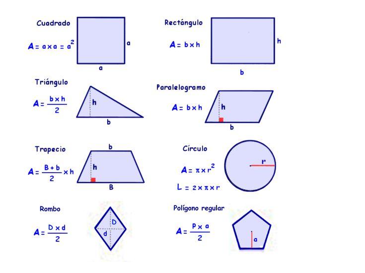 Matemáticas Pinosierra Primaria: Lámina de fórmulas para calcular el área de figuras planas