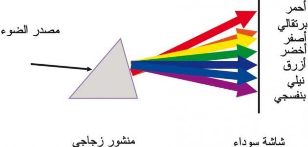 تحليل وتركيب الضوء الابيض Pie Chart Symbols White Light