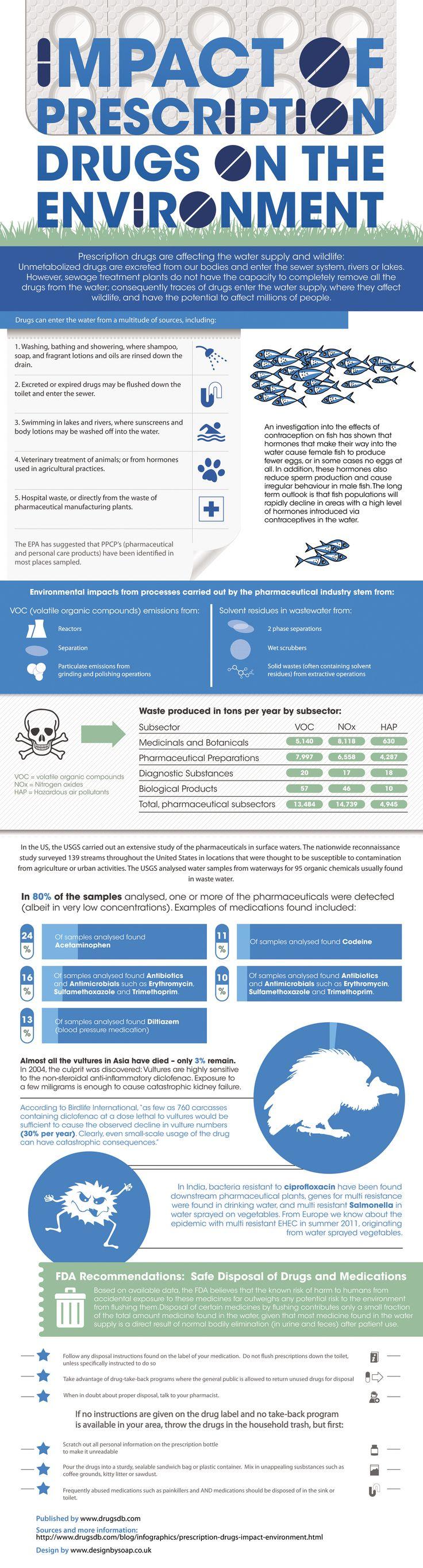 Impact of prescription drugs on the environment for Dormitorio 2 50 x 2 50