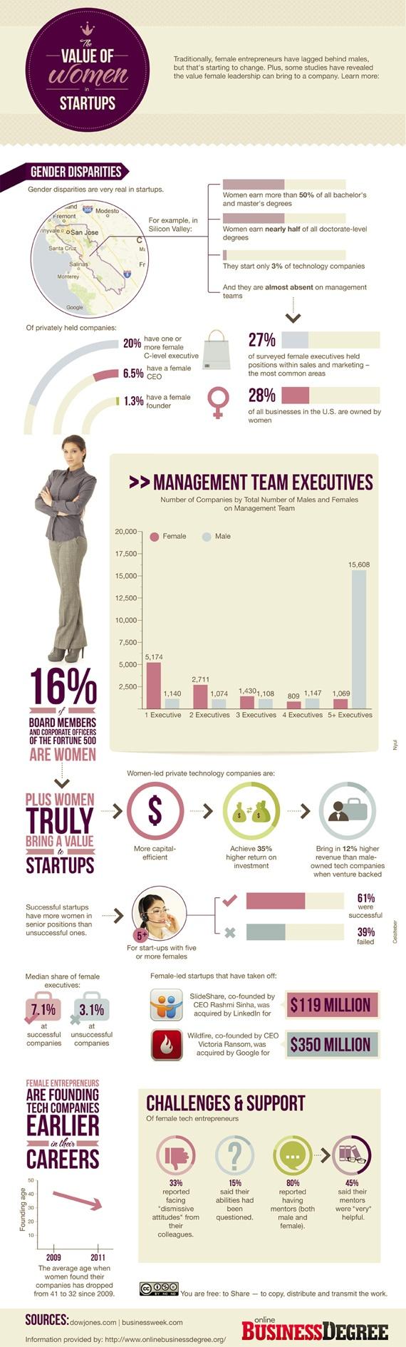 The value of women in start-ups
