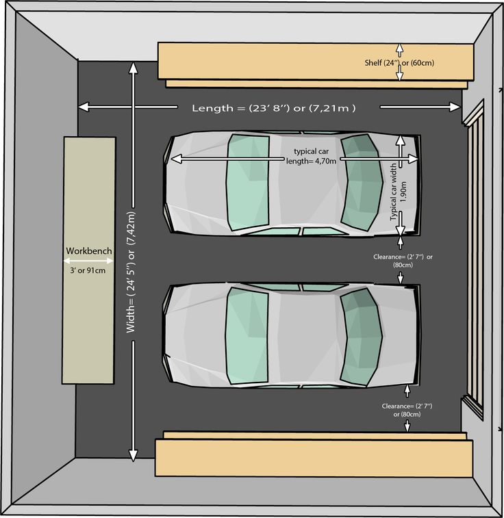 The Dimensions Of An One Car And A Two Car Garage Garage Design Garage Dimensions Car Garage