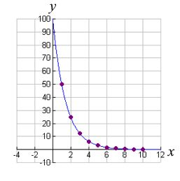 Exponential growth/decay problems/applications