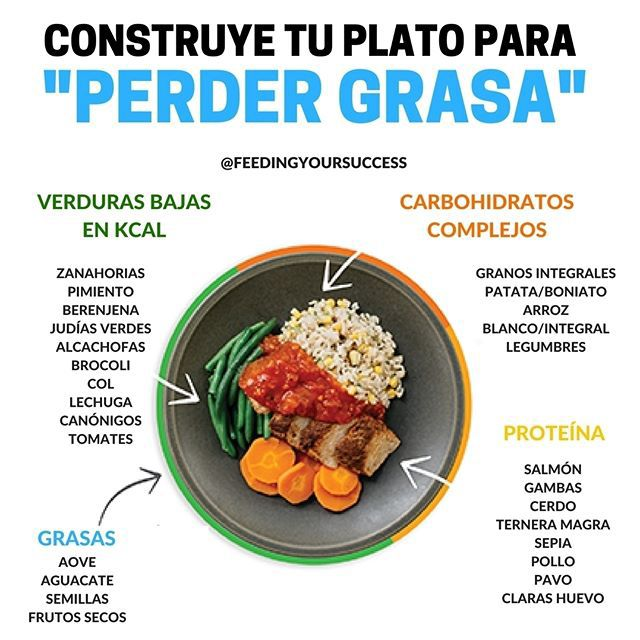 Construye Tu Plato Para Perder Grasa Saber Lo Que Tienes Que Comer Es Importante Para Conseguir Cualquier Objetivo Nut Workout Food Healty Food Comida Fitness