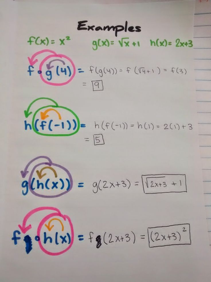 381 best hs math images on pinterest teaching math teaching ideas math love algebra 2 interactive notebook pages galore fandeluxe Image collections