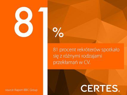 CERTES – Google+ - Liczba Dnia - kłamstwa w CV