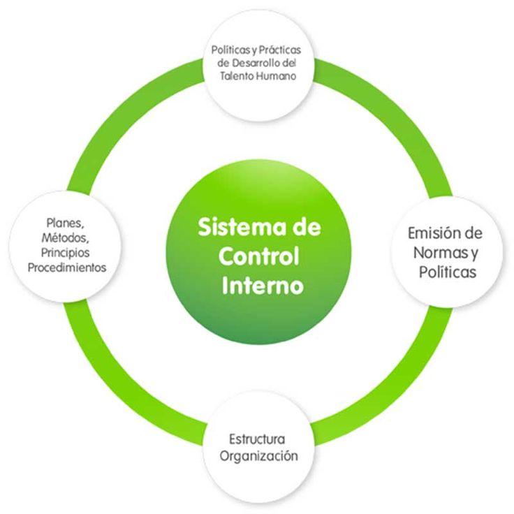 EPM cuenta con mecanismos específicos para hacerle seguimiento a su gestión empresarial.  Por su naturaleza jurídica está sujeta a diversos controles internos y externos que buscan garantizar el desarrollo de su proceso de gobierno dentro de los principios rectores de la administración pública y de los estándares internacionales de gobierno corporativo.