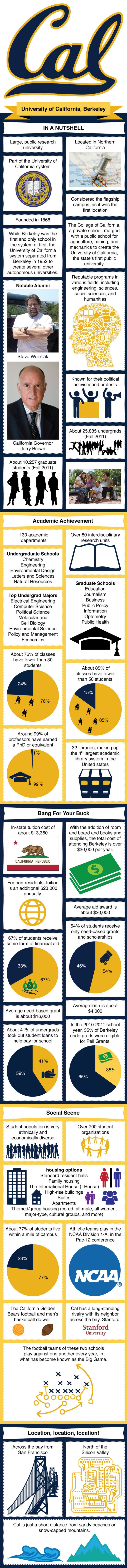 University of California, Berkeley  Infographic